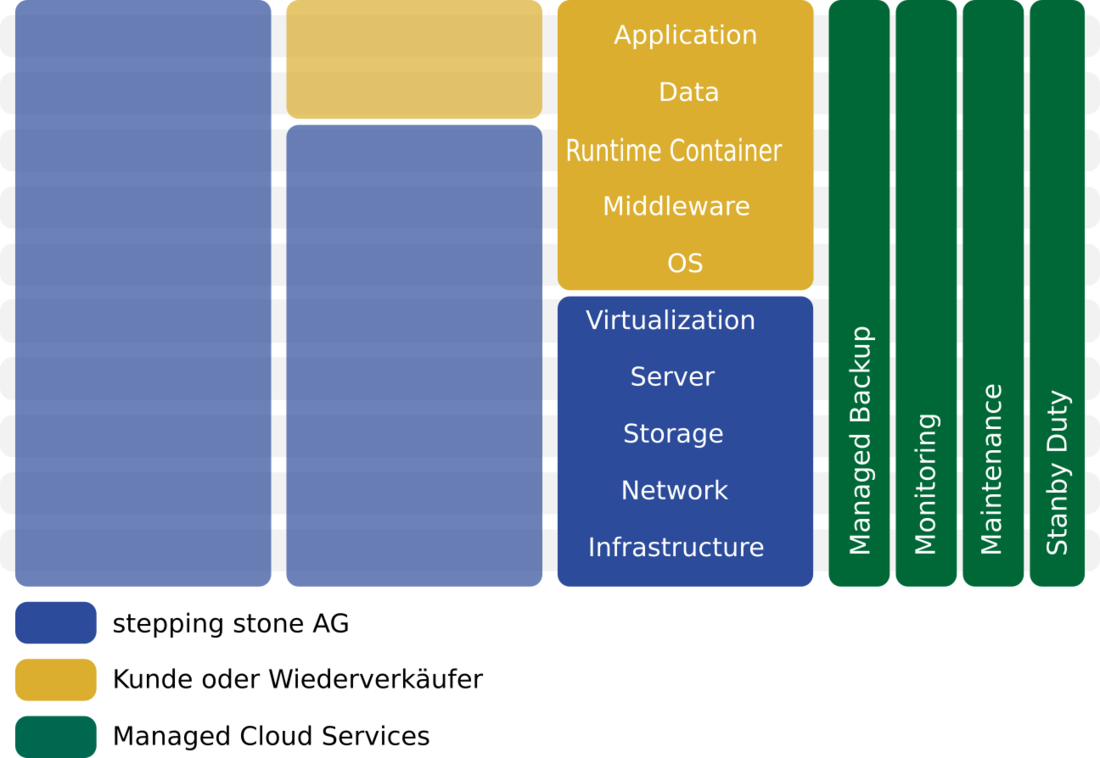 Infrastructure as a Service von stepping stone GmbH
