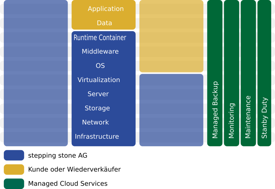 Platform as a Service von stepping stone GmbH